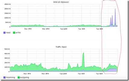 spike_graph