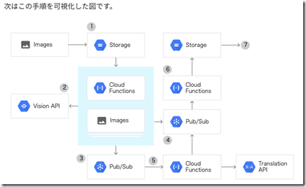 vision_tutorial_concept