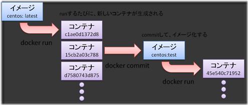 docker-immutable-infrastructure-51