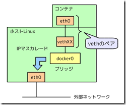 docker-network-structure